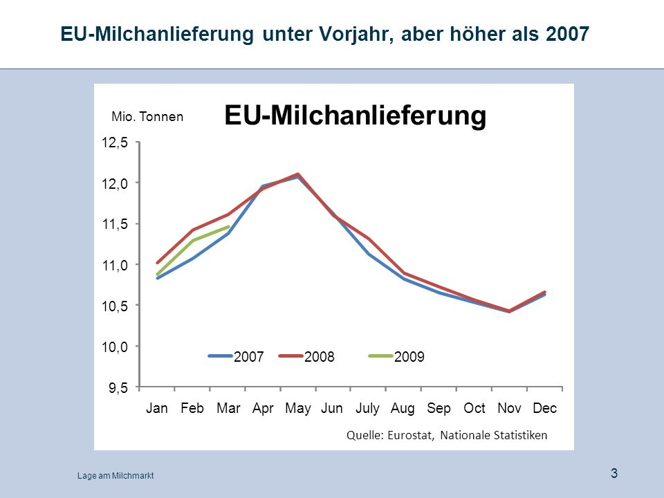 Lage am Milchmarkt 3 EU-Milchanlieferung unter Vorjahr, aber höher als 2007 9,5 10,0 10,5 11,0 11,5 12,0 12,5 JanFebMarAprMayJunJulyAugSepOctNovDec 20