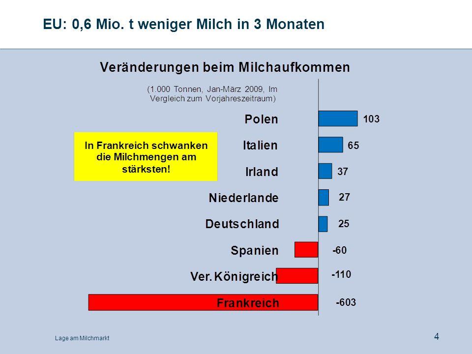 Lage am Milchmarkt 25 0,40 0,45 0,50 0,55 0,60 0,65 0,70 0,75 0,80 Jan99Jan00Jan01Jan02Jan03Jan04Jan05Jan06Jan07Jan08Jan09 Konsummilchpreis in Deutschland 3,5% Fett, pasteurisiert, 1-Liter-Kartonverpackung1- Euro/l Ab-Werk-Preis Einzelhandelspreis
