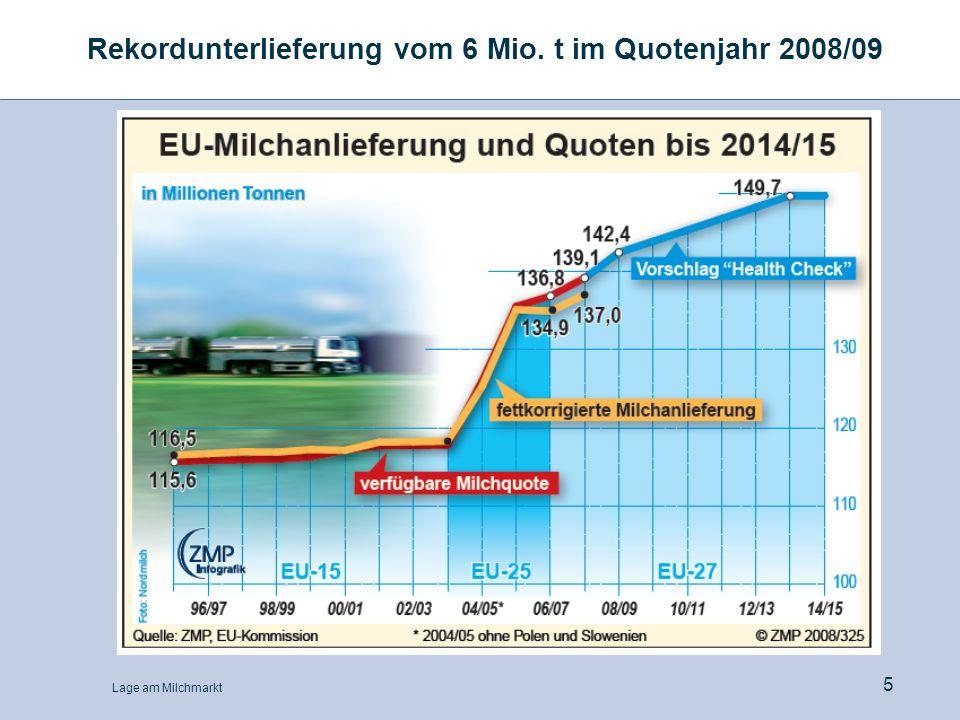 Lage am Milchmarkt 5 Rekordunterlieferung vom 6 Mio. t im Quotenjahr 2008/09