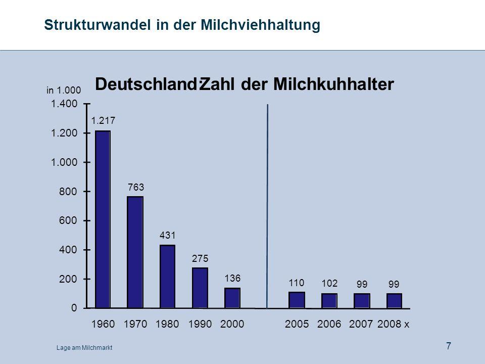 Lage am Milchmarkt 7 Strukturwandel in der Milchviehhaltung 1.217 763 431 275 136 110 102 99 0 200 400 600 800 1.000 1.200 1.400 196019701980199020002