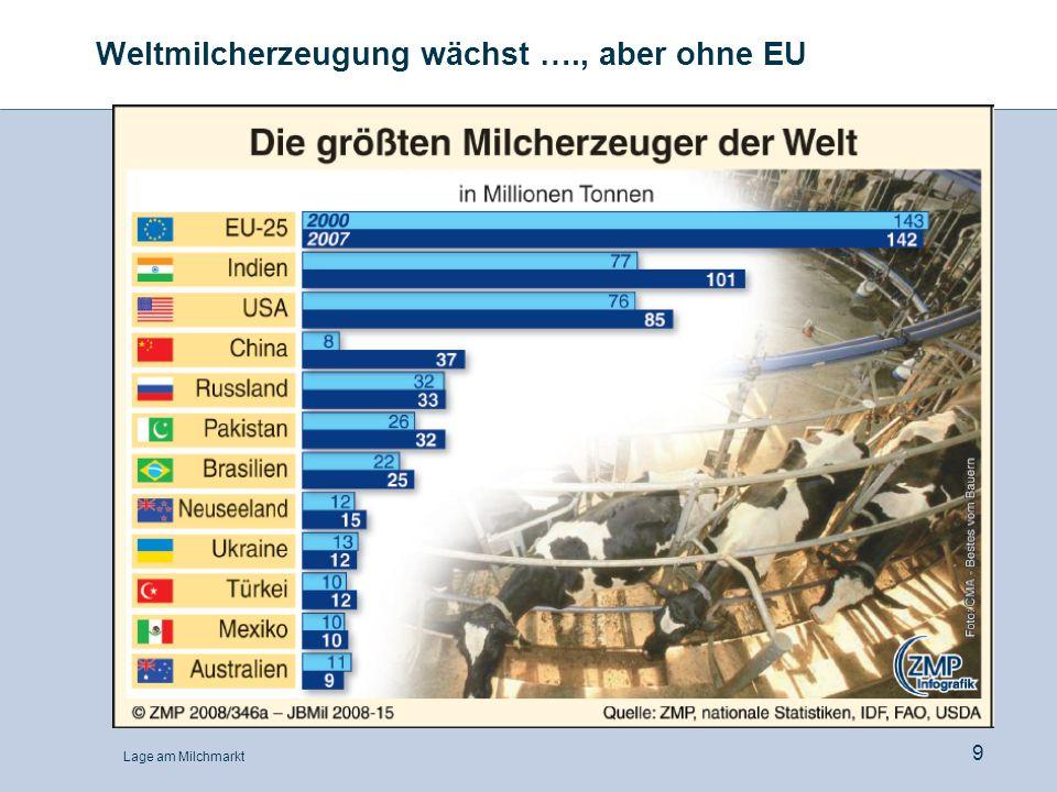 Lage am Milchmarkt 10 Expansive Tendenzen schwächen sich überwiegend ab Milchanlieferung in Ländern außerhalb der EU 1.000 t, Zeitraum2007200808:07*Januar-2008200909:08* Schweiz3.2603.423+ 5,0%März870859- 1,3% USA 1) 84.45986.591+ 2,5%April28.99228.893+ 1,3% Kanada7.8217.831+ 0,1%März1.9951.945- 2,5% Japan8.0037.982- 0,3%März2.0221.984- 1,9% Australien 1) 9.4559.627+ 1,8%März2.1782.219+ 3,6% Russland 1) 31.50032.200+ 2,2%März6.3006.200- 1,6% Argentinien 2) 6.3416.693+5,5%März1.5421.586+4,6% *) Vorläufig.