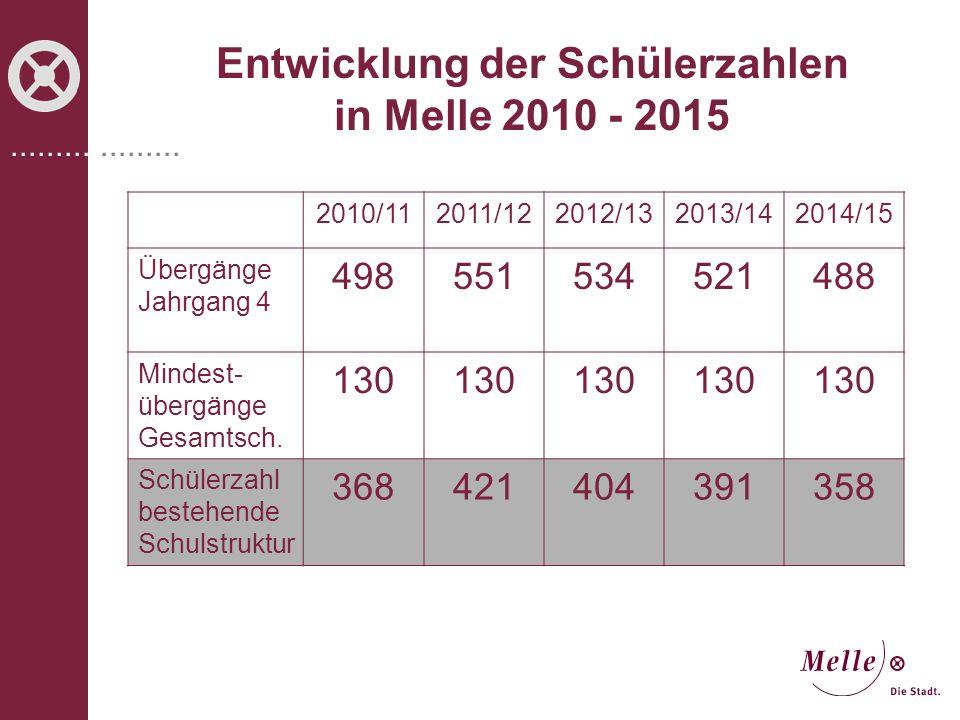 ................... Entwicklung der Schülerzahlen in Melle 2010 - 2015 2010/112011/122012/132013/142014/15 Übergänge Jahrgang 4 498551534521488 Mindes