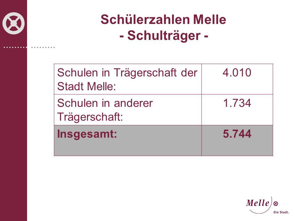 ................... Schülerzahlen Melle - Schulträger - Schulen in Trägerschaft der Stadt Melle: 4.010 Schulen in anderer Trägerschaft: 1.734 Insgesam