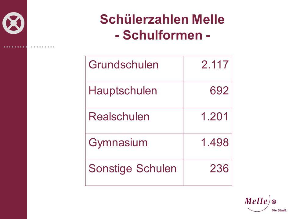 ................... Schülerzahlen Melle - Schulformen - Grundschulen2.117 Hauptschulen692 Realschulen1.201 Gymnasium1.498 Sonstige Schulen236