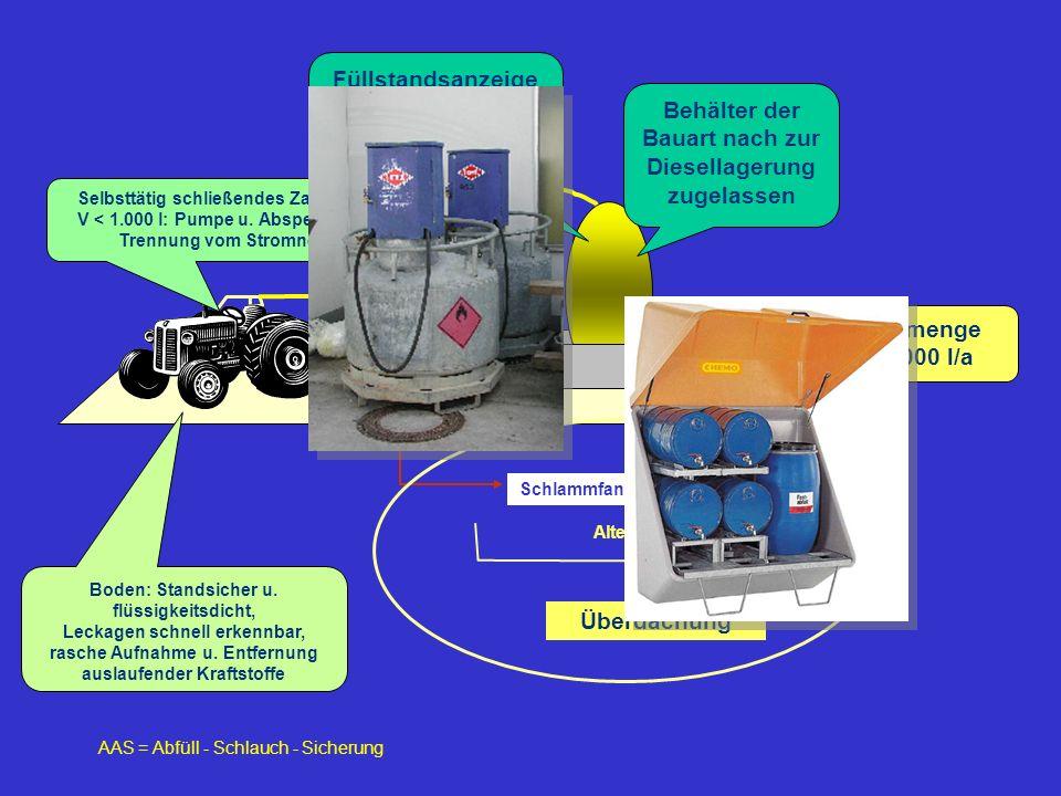 Behälter der Bauart nach zur Diesellagerung zugelassen Füllstandsanzeige Grenzwertgeber, V > 1.000 l, Befüllung mit AAS AAS = Abfüll - Schlauch - Sich
