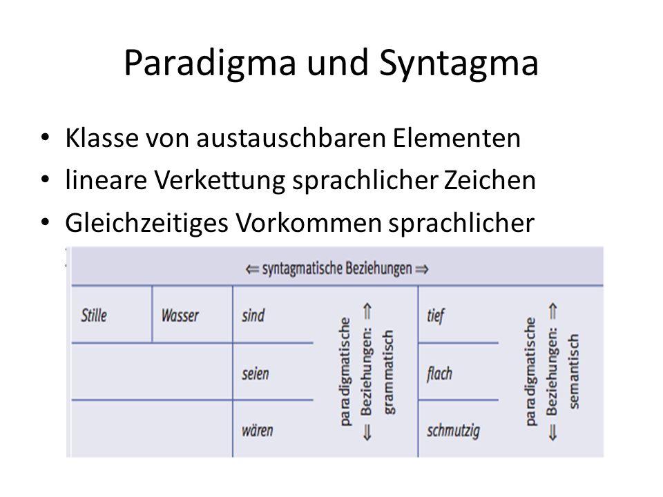 Paradigma und Syntagma Klasse von austauschbaren Elementen lineare Verkettung sprachlicher Zeichen Gleichzeitiges Vorkommen sprachlicher Zeichen