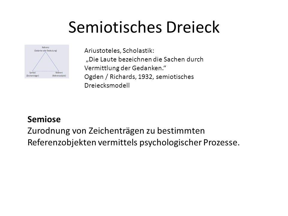Ariustoteles, Scholastik: Die Laute bezeichnen die Sachen durch Vermittlung der Gedanken. Ogden / Richards, 1932, semiotisches Dreiecksmodell Semiose