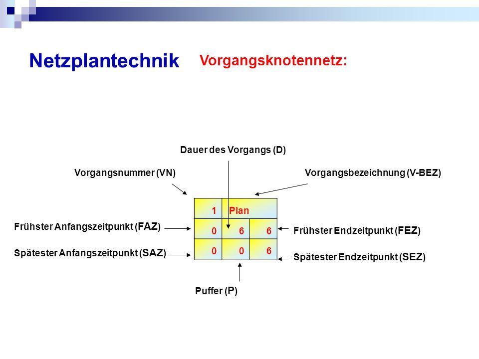 Netzplantechnik Vorgangsknotennetz: 1 Plan 066 006 Vorgangsbezeichnung (V-BEZ) Frühster Endzeitpunkt ( FEZ ) Spätester Endzeitpunkt ( SEZ ) Puffer ( P