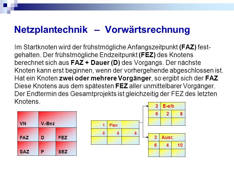 Netzplantechnik – Vorwärtsrechnung Im Startknoten wird der frühstmögliche Anfangszeitpunkt (FAZ) fest- gehalten. Der frühstmögliche Endzeitpunkt (FEZ)