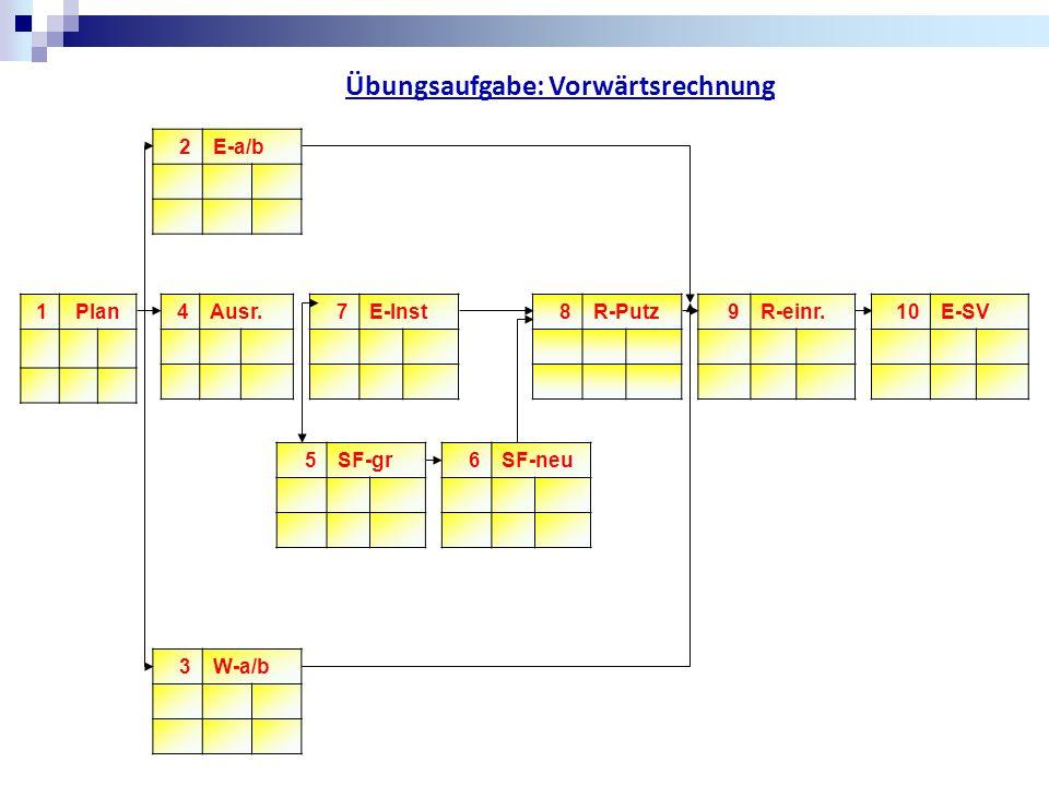 1 Plan 2E-a/b 3W-a/b 4Ausr. 5SF-gr 6SF-neu 7E-Inst 8R-Putz 9R-einr. 10E-SV Übungsaufgabe: Vorwärtsrechnung