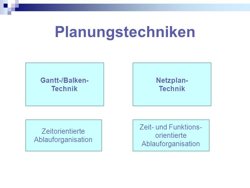Planungstechniken Gantt-/Balken- Technik Netzplan- Technik Zeitorientierte Ablauforganisation Zeit- und Funktions- orientierte Ablauforganisation
