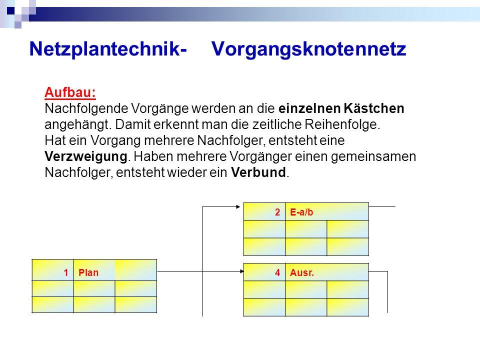 Netzplantechnik- Vorgangsknotennetz 2E-a/b 1Plan Aufbau: Nachfolgende Vorgänge werden an die einzelnen Kästchen angehängt. Damit erkennt man die zeitl