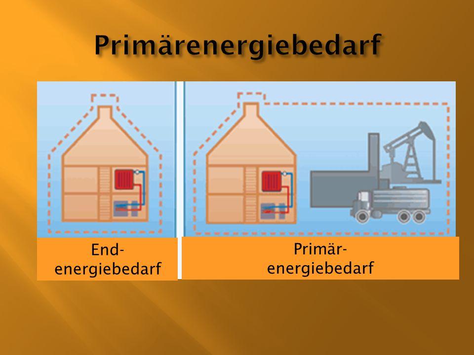 End- energiebedarf Primär- energiebedarf