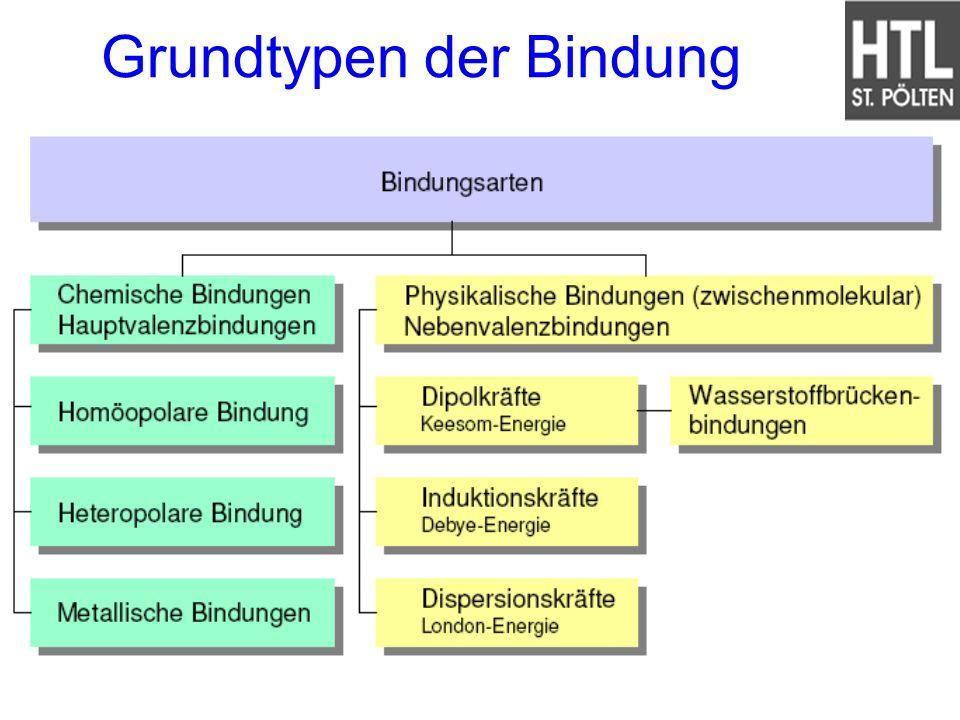 Grundtypen der Bindung
