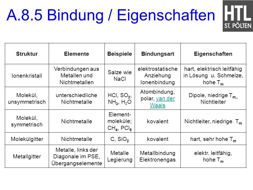 A.8.5 Bindung / Eigenschaften StrukturElementeBeispieleBindungsartEigenschaften Ionenkristall Verbindungen aus Metallen und Nichtmetallen Salze wie Na
