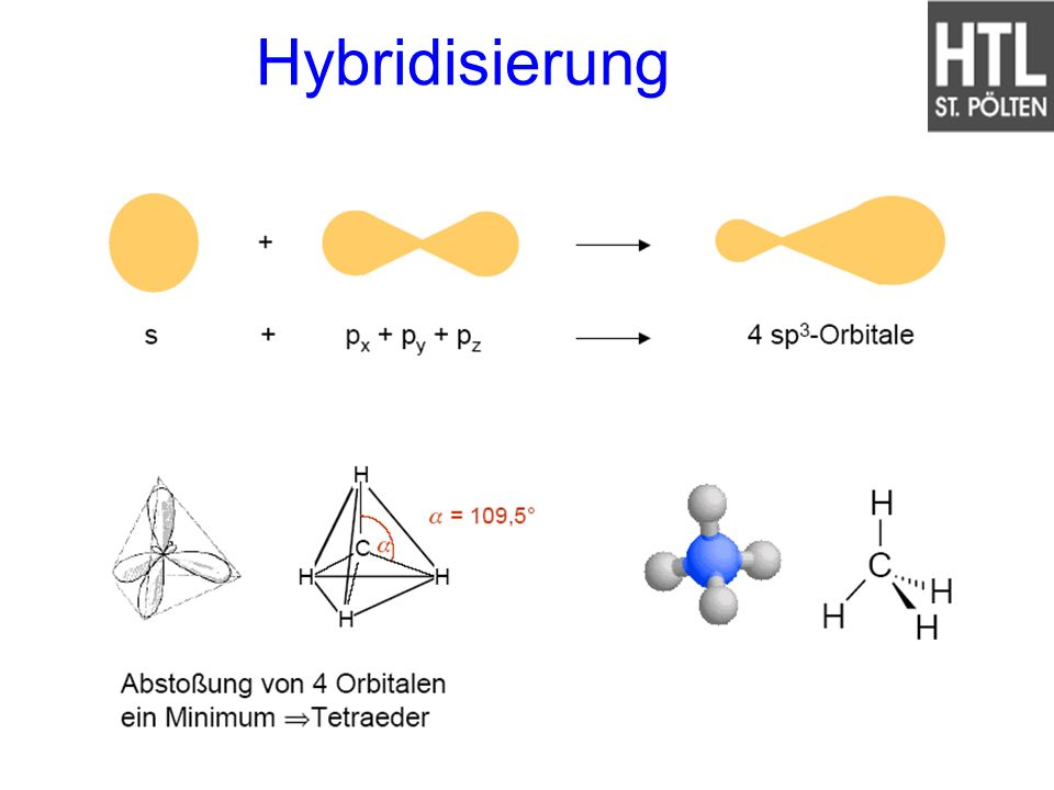 Hybridisierung