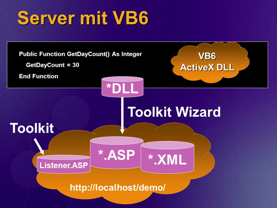 Server mit VB6 Public Function GetDayCount() As Integer GetDayCount = 30 End Function Toolkit Wizard VB6 ActiveX DLL *.ASP *.XML Listener.ASP *DLL Too
