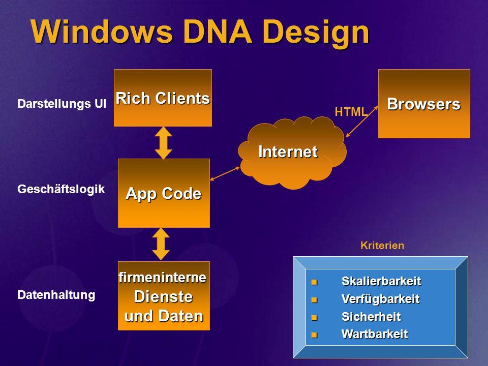 Das Problem Win DNA ist fürs Windows-Netz designed – alles andere ist oft Bastelei Win DNA ist fürs Windows-Netz designed – alles andere ist oft Bastelei Server-Dienste sind im Firmennetz Server-Dienste sind im Firmennetz Aufwand: Aufwand: Implementierungs-Details (COM+, API, Security,...je nach OS) Implementierungs-Details (COM+, API, Security,...je nach OS) Umwege für heterogene Infrastruktur (COM+ zu CORBA etc.) Umwege für heterogene Infrastruktur (COM+ zu CORBA etc.) Andere Schnittstellen, sobald Infos aus dem Netz (Sockets...) Andere Schnittstellen, sobald Infos aus dem Netz (Sockets...)