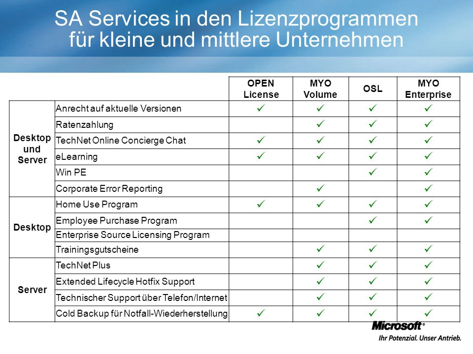SA Services in den Lizenzprogrammen für kleine und mittlere Unternehmen OPEN License MYO Volume OSL MYO Enterprise Desktop und Server Anrecht auf aktu