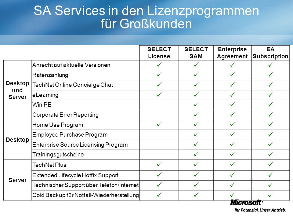 SA Services in den Lizenzprogrammen für Großkunden SELECT License SELECT SAM Enterprise Agreement EA Subscription Desktop und Server Anrecht auf aktue