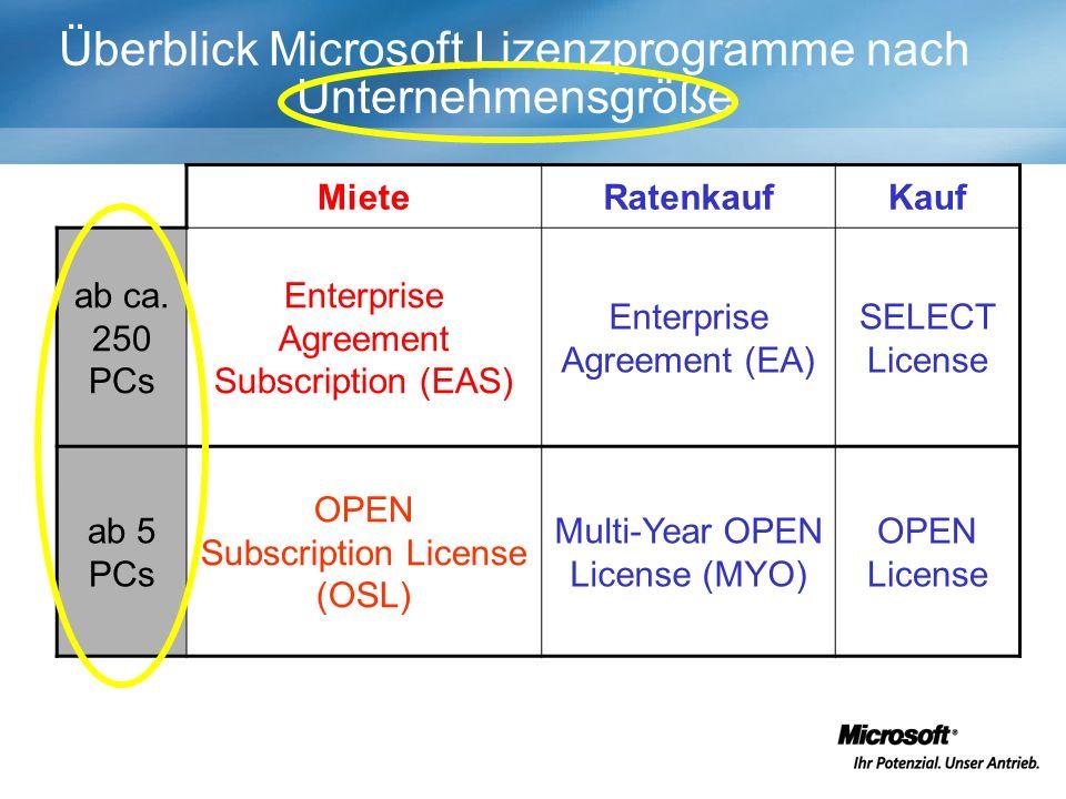 Überblick Microsoft Lizenzprogramme nach Unternehmensgröße MieteRatenkaufKauf ab ca.