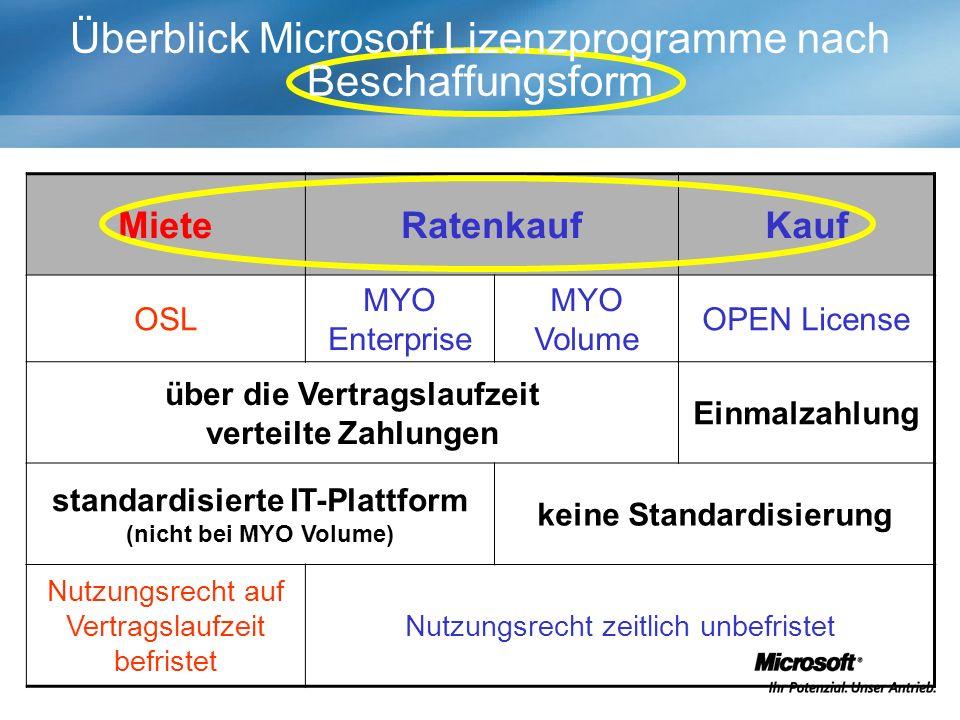 MieteRatenkaufKauf OSL MYO Enterprise MYO Volume OPEN License über die Vertragslaufzeit verteilte Zahlungen Einmalzahlung standardisierte IT-Plattform (nicht bei MYO Volume) keine Standardisierung Nutzungsrecht auf Vertragslaufzeit befristet Nutzungsrecht zeitlich unbefristet Überblick Microsoft Lizenzprogramme nach Beschaffungsform