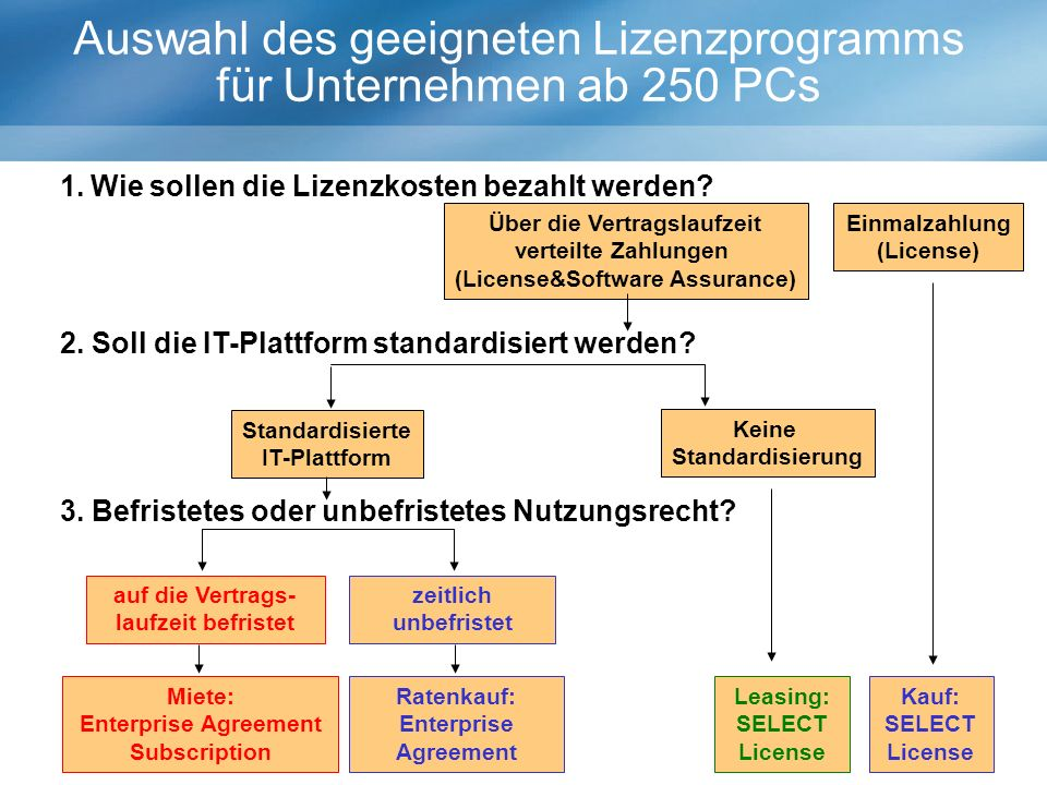 Kauf: SELECT License Einmalzahlung (License) Über die Vertragslaufzeit verteilte Zahlungen (License&Software Assurance) Standardisierte IT-Plattform Keine Standardisierung Miete: Enterprise Agreement Subscription Ratenkauf: Enterprise Agreement Leasing: SELECT License Auswahl des geeigneten Lizenzprogramms für Unternehmen ab 250 PCs 1.Wie sollen die Lizenzkosten bezahlt werden.