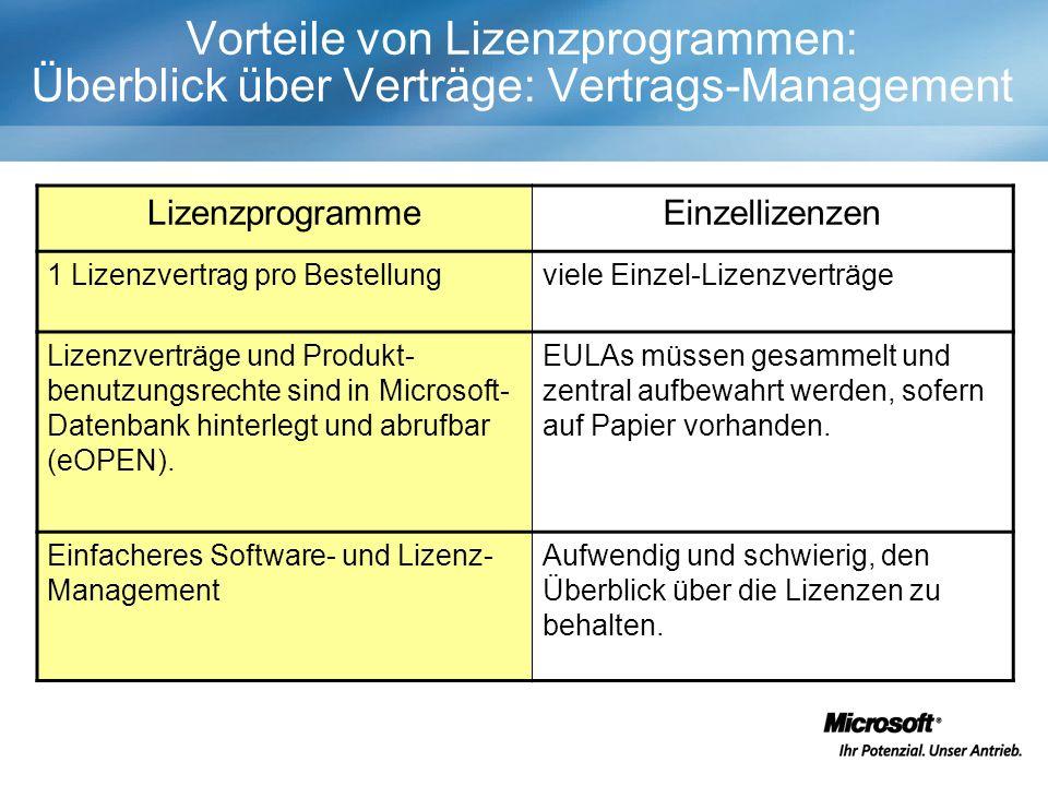 Vorteile von Lizenzprogrammen: Überblick über Verträge: Vertrags-Management LizenzprogrammeEinzellizenzen 1 Lizenzvertrag pro Bestellungviele Einzel-Lizenzverträge Lizenzverträge und Produkt- benutzungsrechte sind in Microsoft- Datenbank hinterlegt und abrufbar (eOPEN).