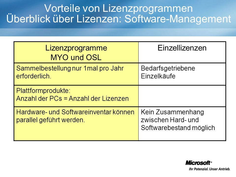 Vorteile von Lizenzprogrammen Überblick über Lizenzen: Software-Management Lizenzprogramme MYO und OSL Einzellizenzen Sammelbestellung nur 1mal pro Jahr erforderlich.