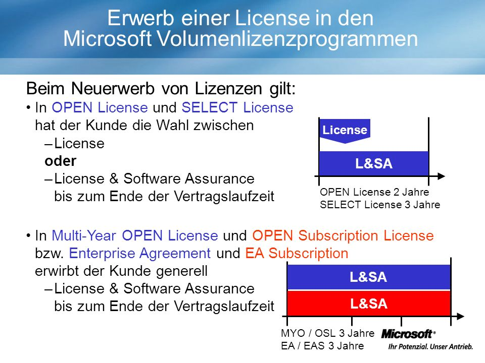 Erwerb einer License in den Microsoft Volumenlizenzprogrammen In Multi-Year OPEN License und OPEN Subscription License bzw. Enterprise Agreement und E