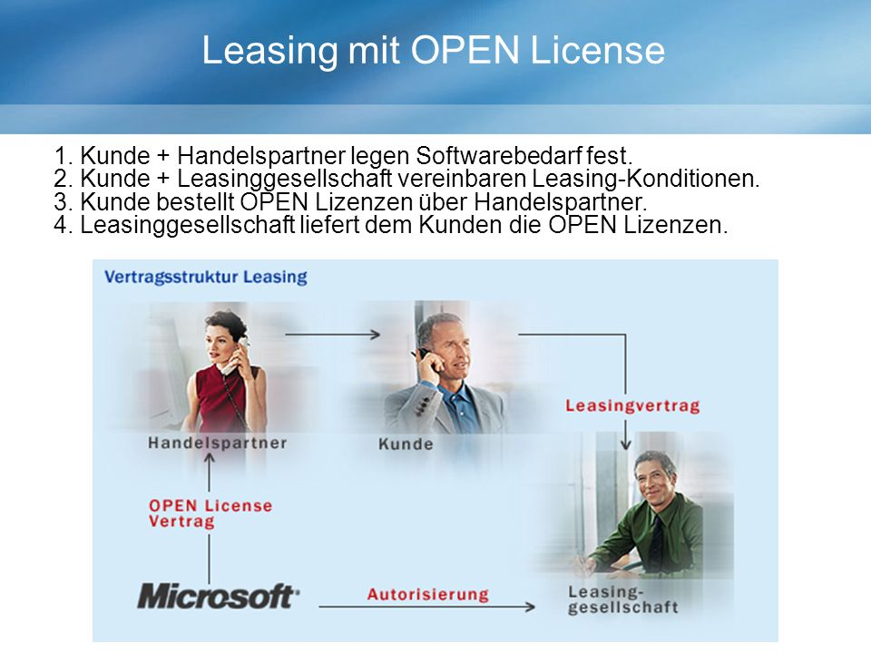 Leasing mit OPEN License 1.Kunde + Handelspartner legen Softwarebedarf fest.
