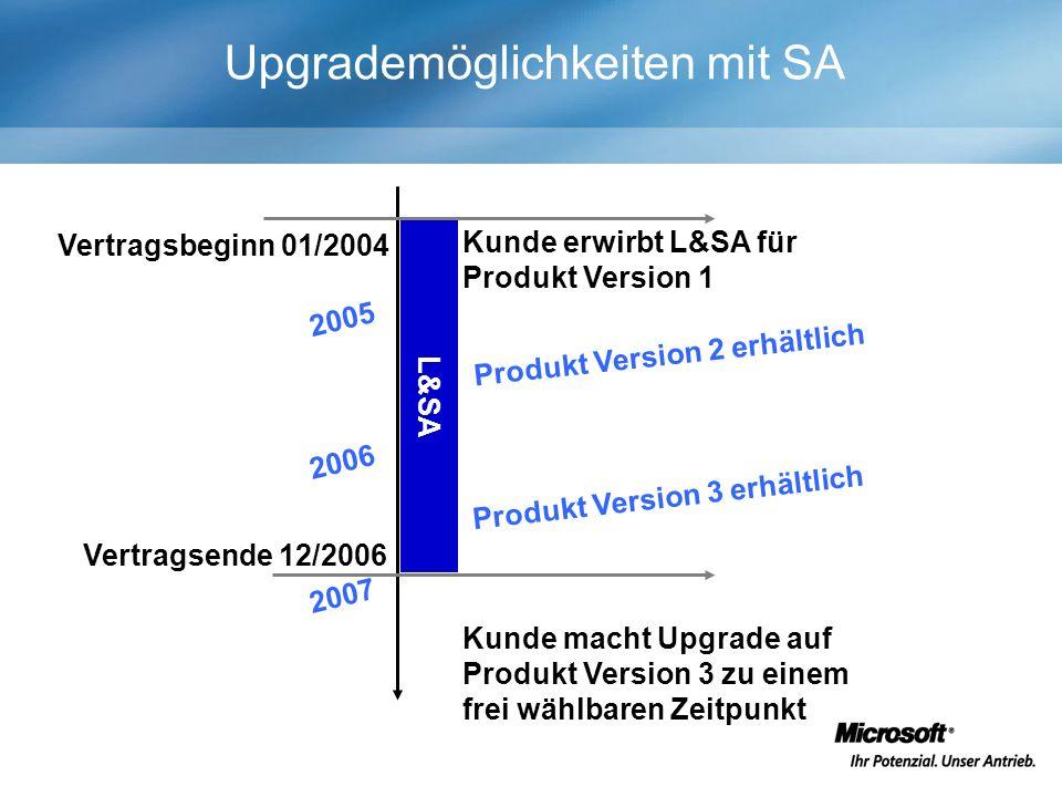 Upgrademöglichkeiten mit SA Kunde erwirbt L&SA für Produkt Version 1 L&SA Vertragsbeginn 01/2004 Vertragsende 12/2006 Produkt Version 2 erhältlich Produkt Version 3 erhältlich 2005 Kunde macht Upgrade auf Produkt Version 3 zu einem frei wählbaren Zeitpunkt 2006 2007