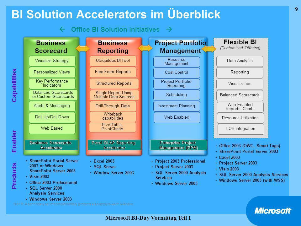 20 Microsoft BI-Day Vormittag Teil 1 Agenda Business Intelligence, Datawarehousing, OLAP Grundlagen, Konzepte, Werkzeuge Schritte zum Aufbau einer multidimensionalen Datenbank Prinzipielles Vorgehen
