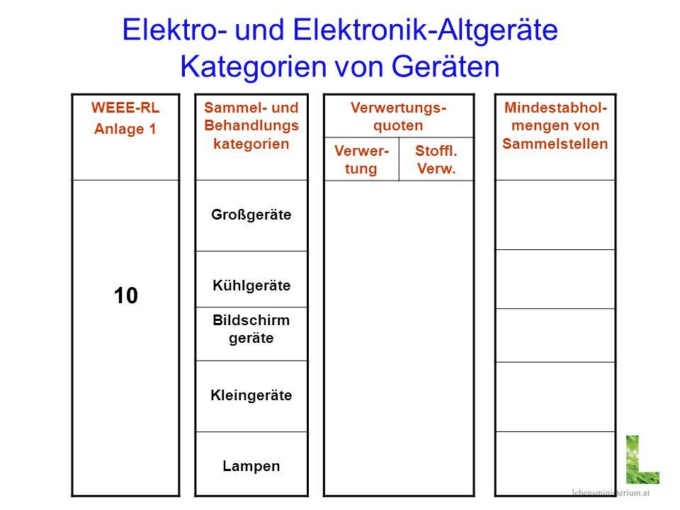 Elektro- und Elektronik-Altgeräte Kategorien von Geräten Verwertungs- quoten Verwer- tung Stoffl. Verw. WEEE-RL Anlage 1 10 Sammel- und Behandlungs ka