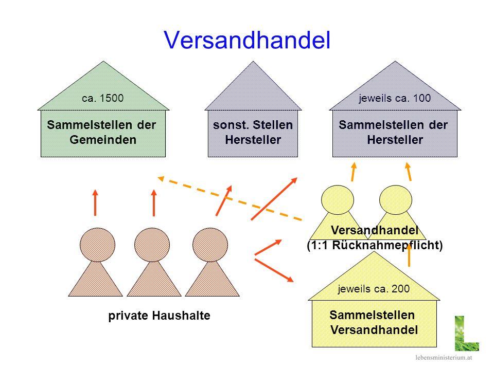 Versandhandel private Haushalte Versandhandel (1:1 Rücknahmepflicht) Sammelstellen Versandhandel jeweils ca. 200 Sammelstellen der Gemeinden ca. 1500