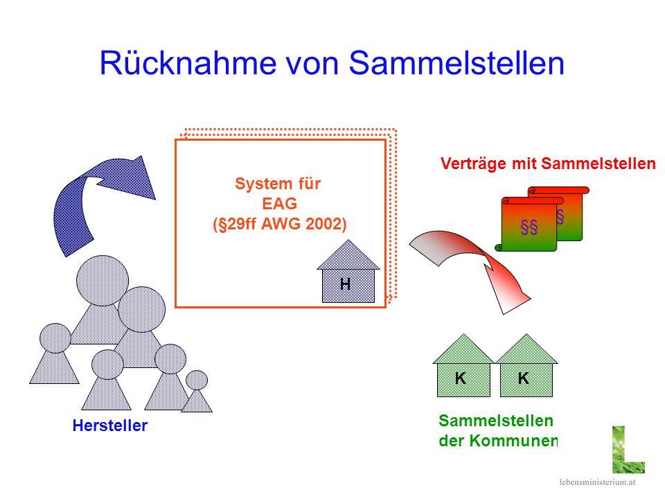 §§ Rücknahme von Sammelstellen System für EAG (§29ff AWG 2002) Hersteller H KK Sammelstellen der Kommunen §§ Verträge mit Sammelstellen