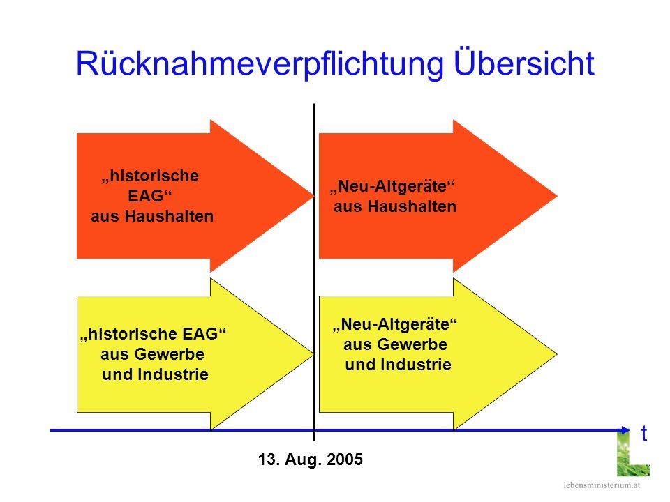 Rücknahmeverpflichtung Übersicht 13. Aug. 2005 historische EAG aus Haushalten historische EAG aus Gewerbe und Industrie Neu-Altgeräte aus Gewerbe und