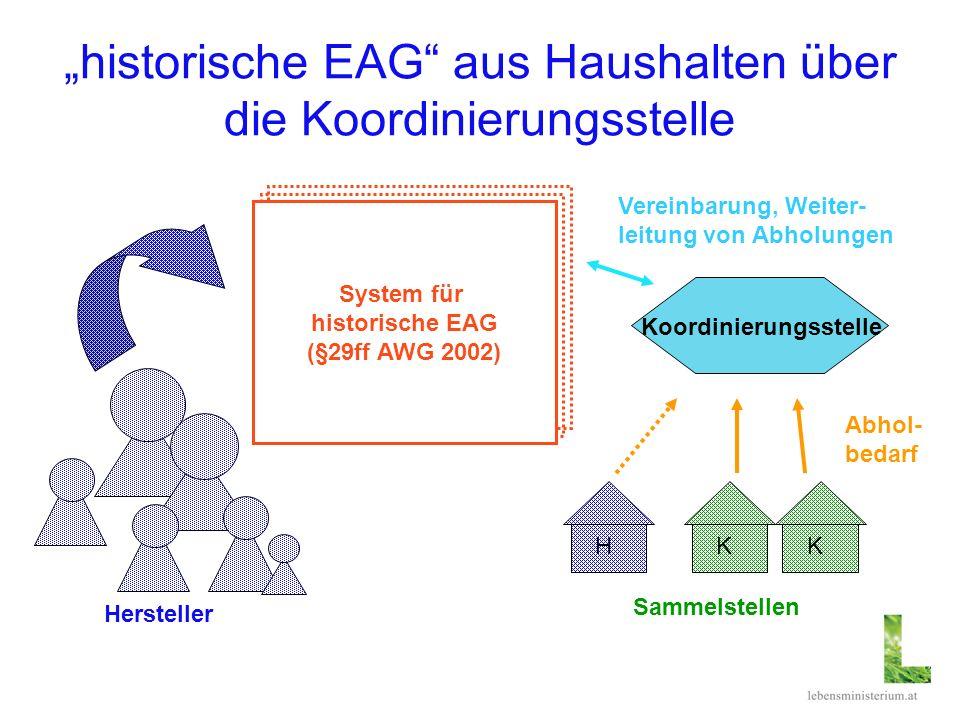historische EAG aus Haushalten über die Koordinierungsstelle System für historische EAG (§29ff AWG 2002) Hersteller HKK Sammelstellen Abhol- bedarf Ve
