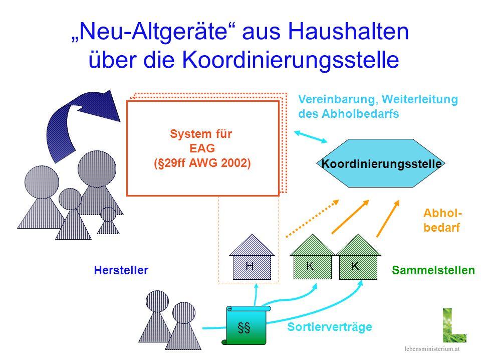 Neu-Altgeräte aus Haushalten über die Koordinierungsstelle System für EAG (§29ff AWG 2002) HerstellerSammelstellen Abhol- bedarf §§Sortierverträge HKK