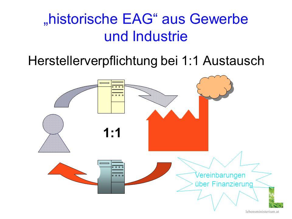 historische EAG aus Gewerbe und Industrie Herstellerverpflichtung bei 1:1 Austausch 1:1 Vereinbarungen über Finanzierung