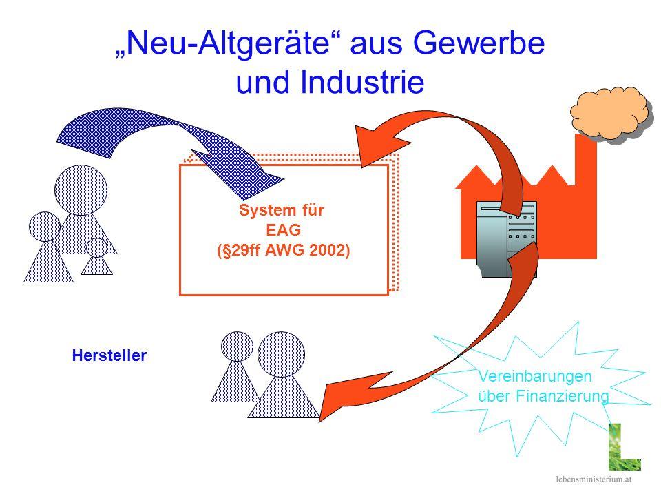 Neu-Altgeräte aus Gewerbe und Industrie System für EAG (§29ff AWG 2002) Hersteller Vereinbarungen über Finanzierung
