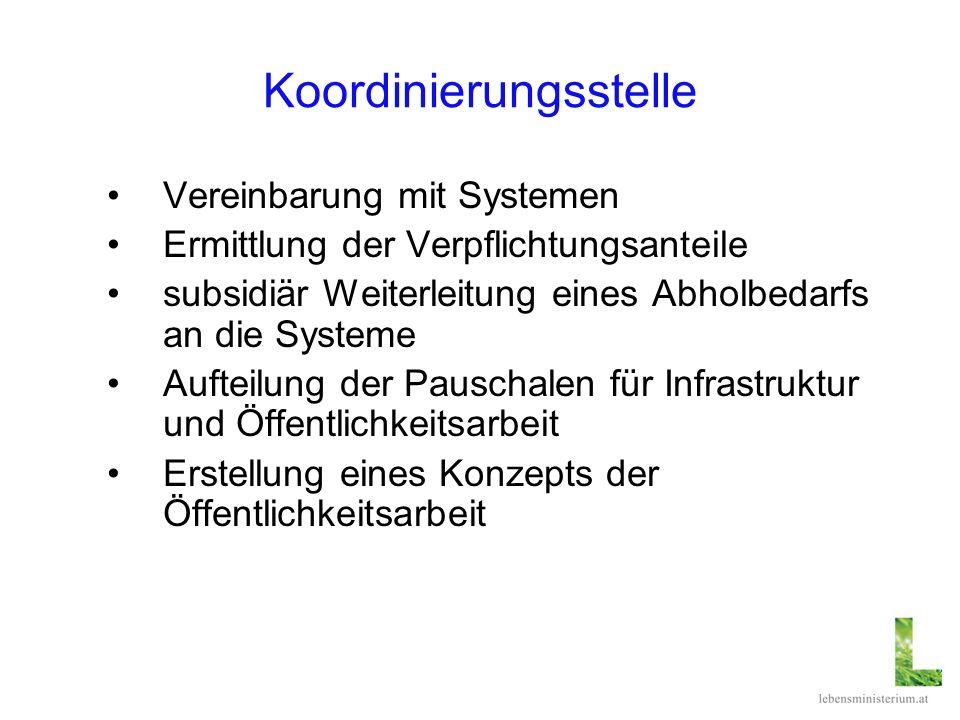 Koordinierungsstelle Vereinbarung mit Systemen Ermittlung der Verpflichtungsanteile subsidiär Weiterleitung eines Abholbedarfs an die Systeme Aufteilu