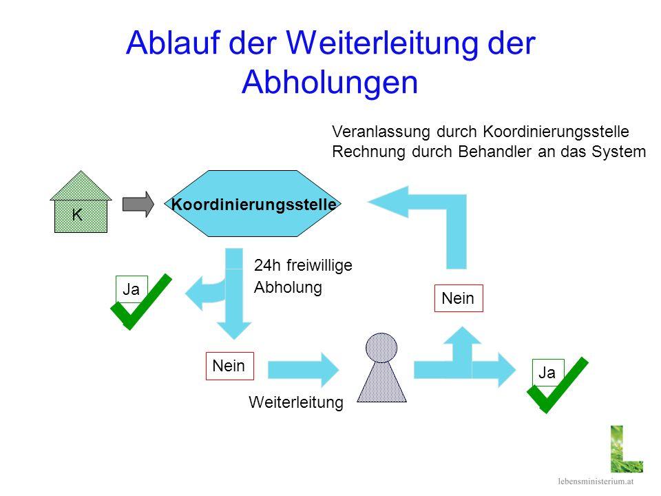 Ablauf der Weiterleitung der Abholungen K Koordinierungsstelle Weiterleitung 24h freiwillige Abholung Ja Nein Ja Nein Veranlassung durch Koordinierung