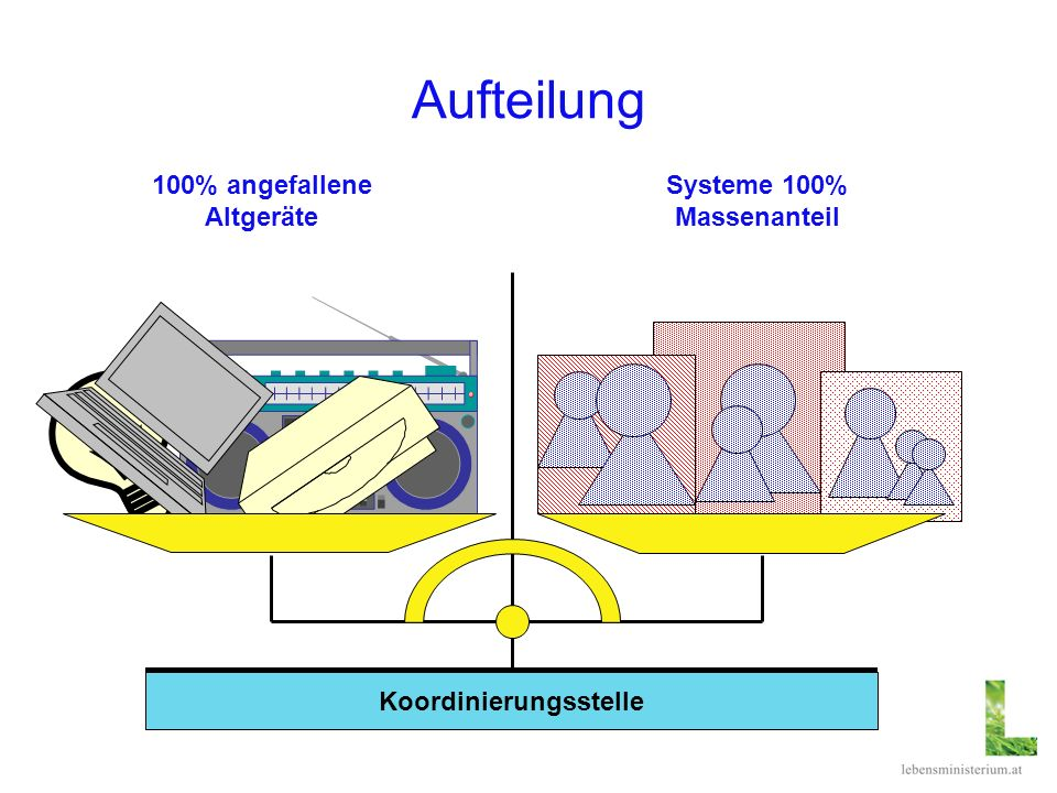 Aufteilung Systeme 100% Massenanteil 100% angefallene Altgeräte Koordinierungsstelle