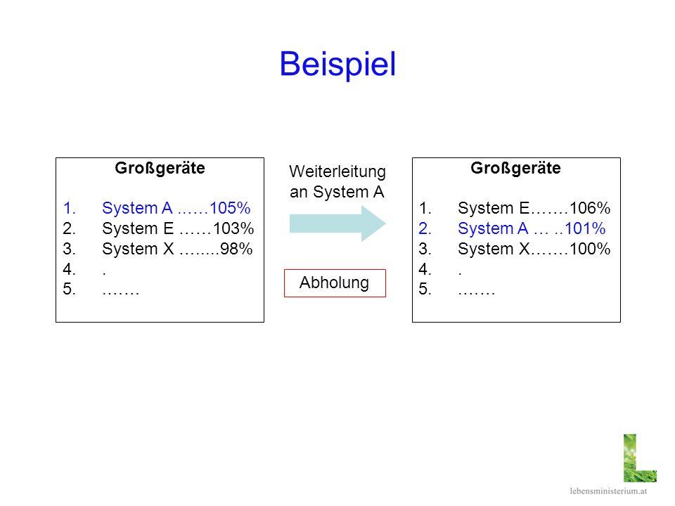 Beispiel Großgeräte 1.System E…….106% 2.System A …..101% 3.System X…….100% 4.. 5..…… Weiterleitung an System A Abholung Großgeräte 1.System A..….105%