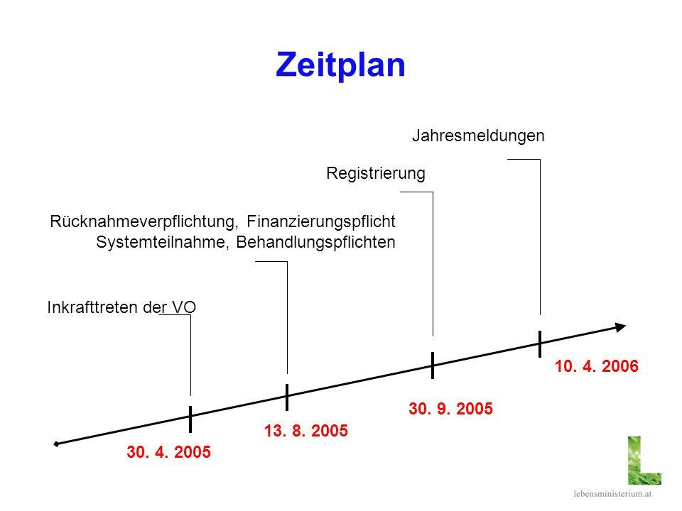 Zeitplan 13. 8. 2005 Inkrafttreten der VO Rücknahmeverpflichtung, Finanzierungspflicht Systemteilnahme, Behandlungspflichten 10. 4. 2006 Jahresmeldung