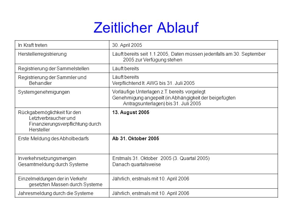 Zeitlicher Ablauf In Kraft treten30. April 2005 HerstellerregistrierungLäuft bereits seit 1.1.2005, Daten müssen jedenfalls am 30. September 2005 zur