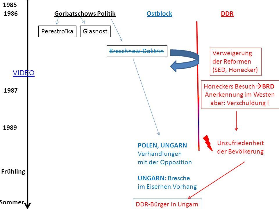 1985 1987 1989 Frühling Sommer PerestroïkaGlasnost Breschnew-Doktrin Gorbatschows PolitikOstblockDDR1986 Verweigerung der Reformen (SED, Honecker) POL