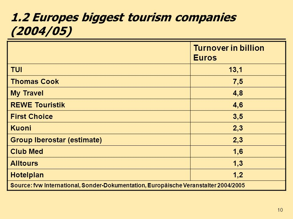 10 1.2 Europes biggest tourism companies (2004/05) Turnover in billion Euros TUI 13,1 Thomas Cook 7,5 My Travel 4,8 REWE Touristik 4,6 First Choice 3,