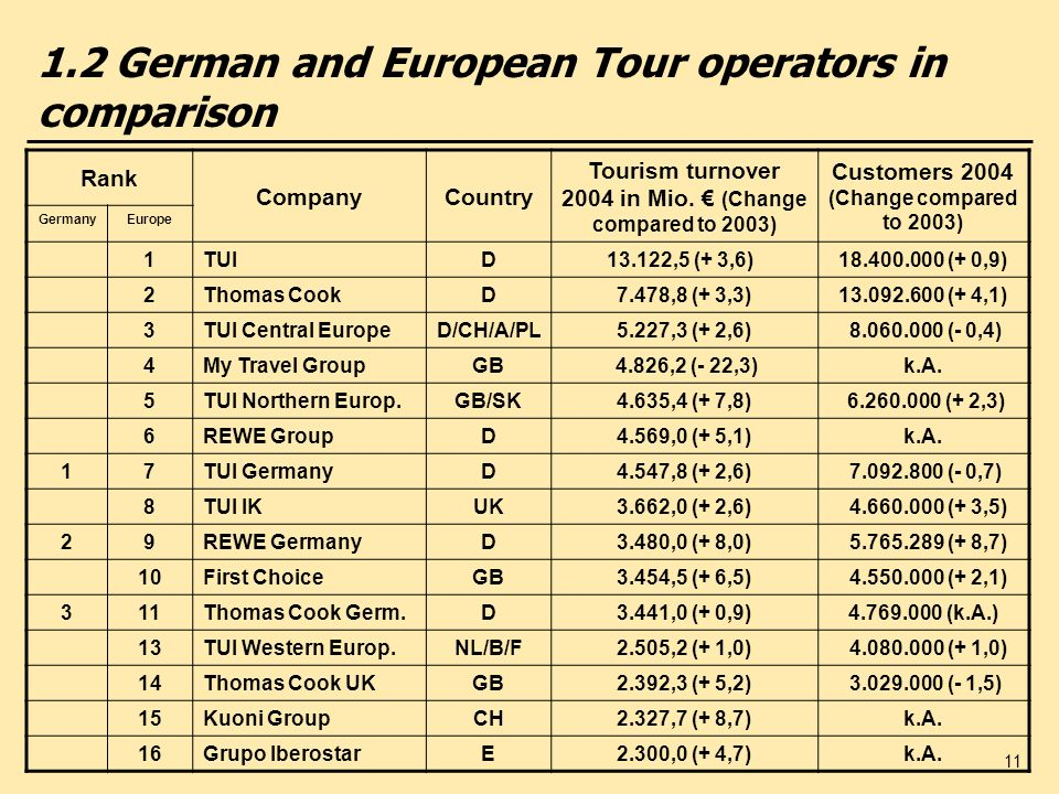 11 1.2 German and European Tour operators in comparison Rank CompanyCountry Tourism turnover 2004 in Mio. (Change compared to 2003) Customers 2004 (Ch
